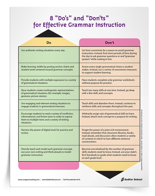 "#2 Teaching Grammar Effectively Do's and Don'ts  Effective grammar instruction across grade levels and content areas is key to increasing student achievement and learning. My ""Do's"" and ""Don'ts"" Chart provides a great reference when implementing grammar instruction in the classroom and across subject areas."