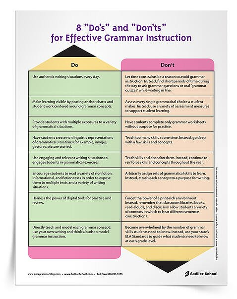 """#2 Teaching Grammar Effectively Do's and Don'ts  Effective grammar instruction across grade levels and content areas is key to increasing student achievement and learning. My """"Do's"""" and """"Don'ts"""" Chart provides a great reference when implementing grammar instruction in the classroom and across subject areas."""
