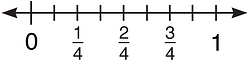 using-a-fraction-number-line-distance-betwen-0-and-1-is-divided-by-fractions