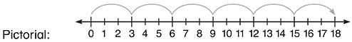 using-a-number-line-multiplication-pictorial-approach