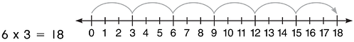 using-a-number-line-multiplication-6-time-3-equals-18