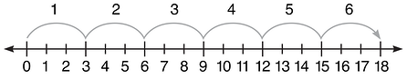 using-a-number-line-multiplication-find-missing-factors