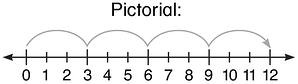 using-a-number-line-division-take-away-and-record-pictorial