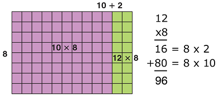using-an-area-model-12-by-8-rectangle