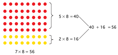 using-an-array-find-a-product-using-multiplication-facts