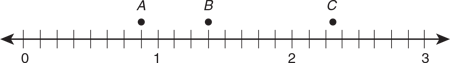 using-a-number-line-points-marked-to-nearest-fraction