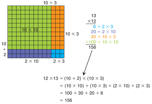 using-an-area-model-multiplication-place-value-concepts