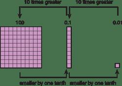 using-base-ten-blocks-10-times-greater