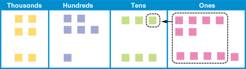 using-number-squares-and-place-value-charts-depict-the-process-of-regrouping