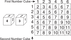 modeling-probability-number-cube