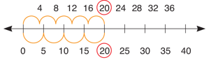 using-a-number-line-multiples-of-5