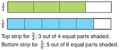 using-fraction-strips-to-add-and-subtract-fractions-top-strip-hree-forths-bottom-strip-five-sixths