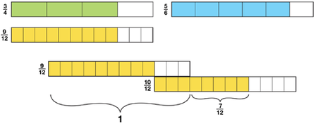 using-fraction-strips-to-add-and-subtract-fractions-use-strip-for-twelths