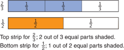 using-fraction-strips-to-add-and-subtract-fractions-top-strip-for-two-thirds-bottom-strip-forone-half