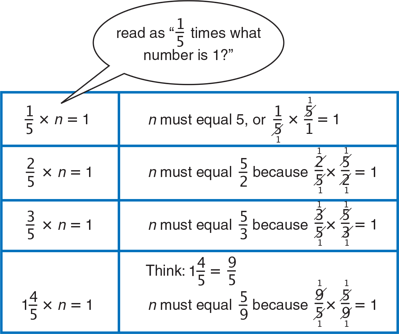 using-models-to-divide-fractions-one-fifth-times-what-number-is-1