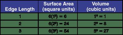 bar-graph-model-for-length-area-volume-table-edge-length-surface-area-volume