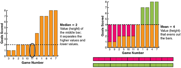 bar-graph-model-for-mean-and-meridian-mediam-equals-2-mean-equals-4