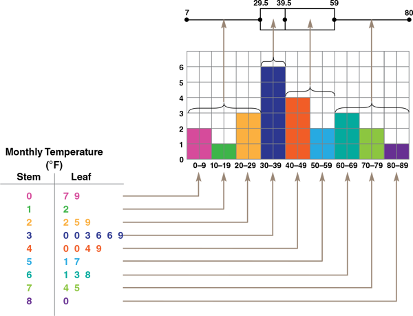 visual-model-for-distribution-displays-monthly-temperature-recorded-plots