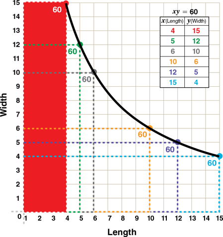 rectangle-model-for-inverse-functions-plot-chart