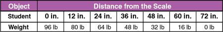 linear-relationship-distance-and-weight-table-showing-object-and-distance-from-the-scale