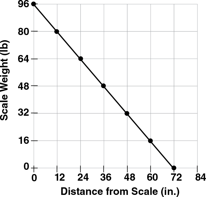 linear-relationship-distance-and-weight-plotted-points-on-graph-scale-weight-distance-from-scale