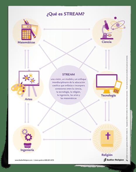Descargue y comparta el Dato de fe ¿Qué es CTRIAM? entre los administradores, los maestros, las familias y los estudiantes en su programa de educación religiosa para explicar y promover la educación CTRIAM en su comunidad.