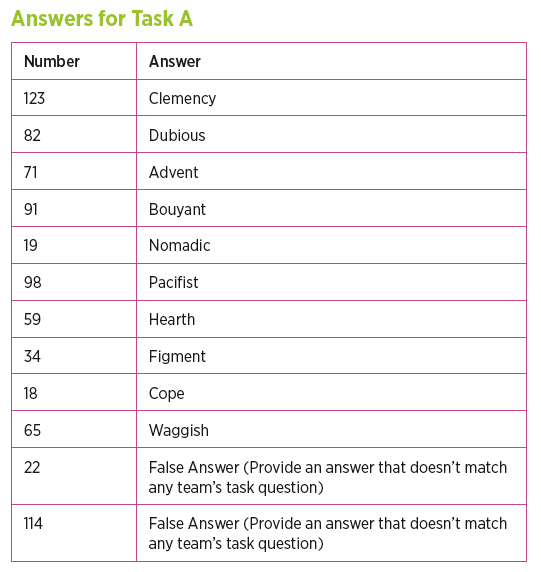 picture regarding Printable Escape Room Puzzles identified as Vocab Girls Clroom Escape Space [Free of charge Printable Match]