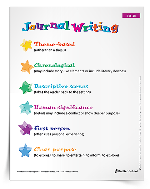 Remind your students about the features of journal writing with this printable poster! It will add a great graphic to your classroom and support students as they practice multiple types of writing.
