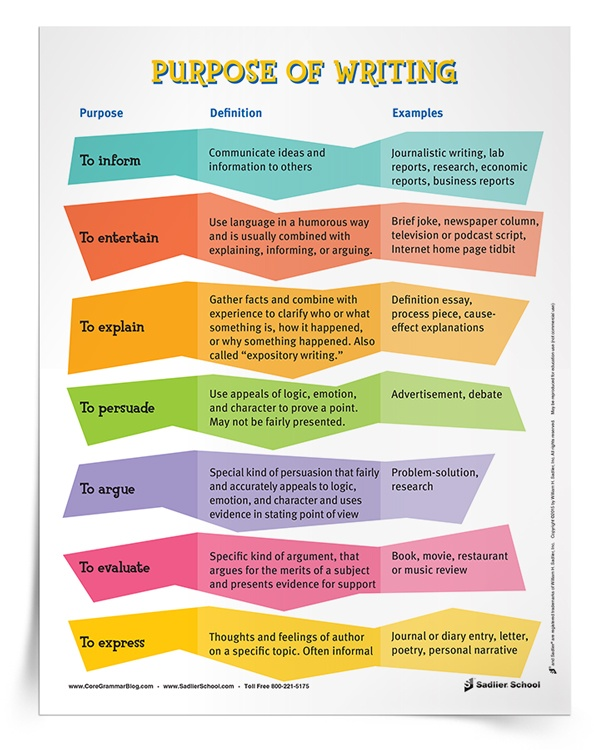 purposes-of-writing-poster
