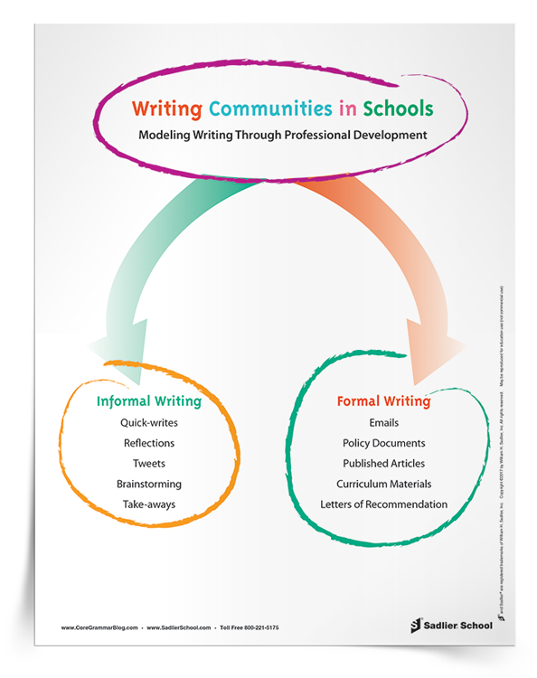 writing-communities-in-school-modeling-through-professional-development-750px.png