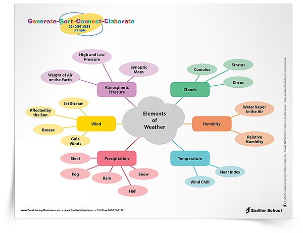 The Generate-Sort-Connect-Elaborate: Concept Maps visible thinking routine is a routine for organizing one's understanding of a topic through concept mapping. This routine activates prior knowledge and encourages students to identify connections.  generate-sort-connect-elaborate-visible-thinking-tip-sheet-750px.png