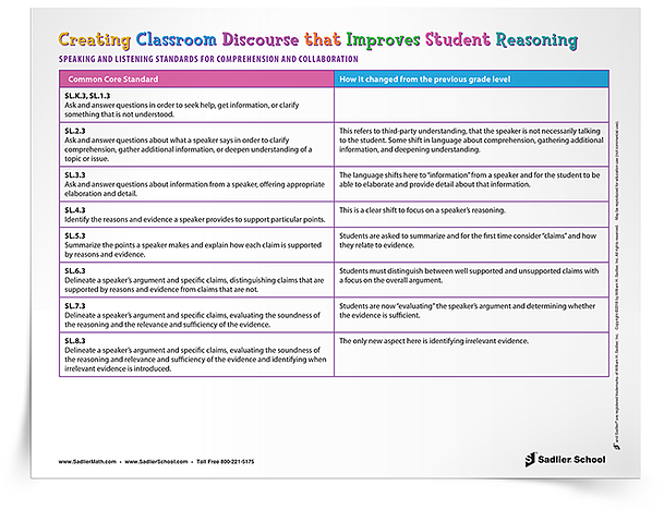 As you are planning your lessons, you can use this downloadable chart to help you identify Speaking and Listening standards to improve reasoning in your classroom discourse for each grade level. classroom-discourse-mathematical-discourse-to-improve-student-reasoning-chart-750px.png