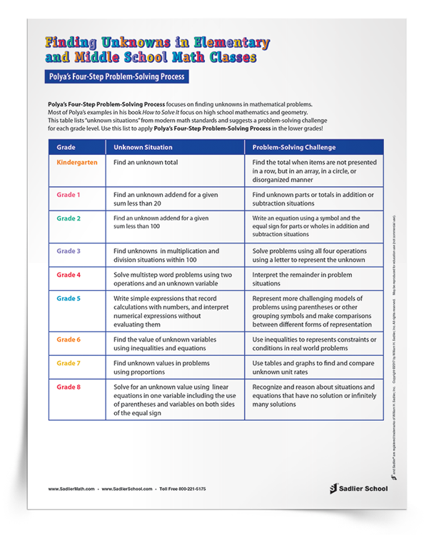 """This table lists """"unknown situations"""" from modern math standards and suggests a problem-solving challenge for each grade level. Use this list to apply Polya's Four-Step Problem-Solving Process in the lower grades!"""