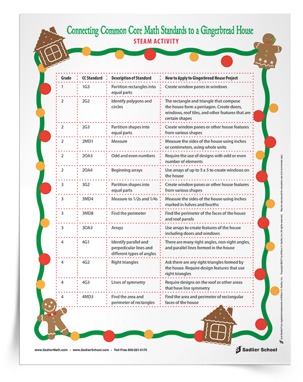 The Gingerbread House STEAM Activity is seasonal, interesting to students, and has the potential for you to assess their ability to meet standards. Download a list of Common Core math standards by grade level and how they can be connected to a Gingerbread House STEAM Activity. standards-for-gingerbread-house-steam-math-activity-750px.png