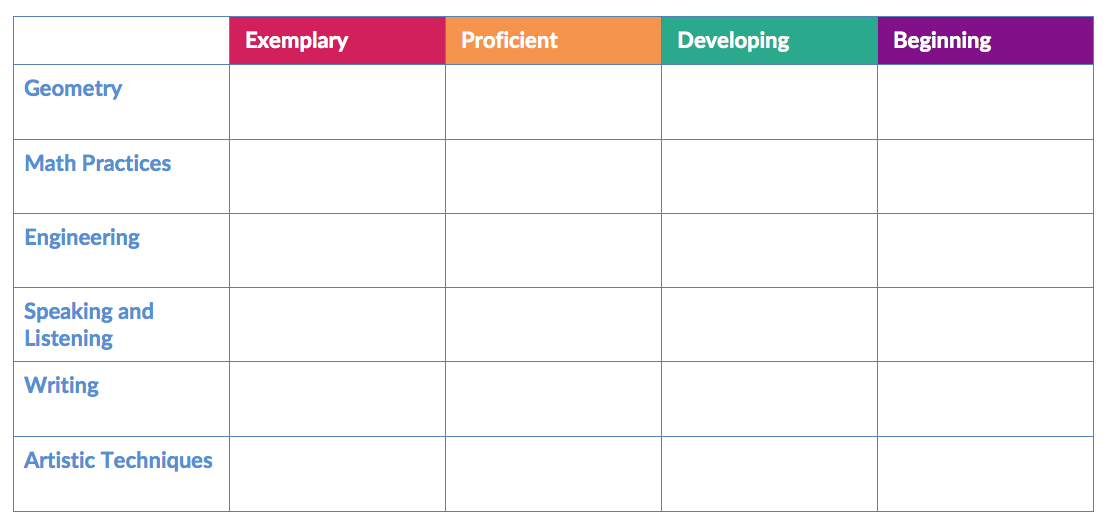 To begin planning my STEAM project for Grade 4 students to build the tallest tower using popsicle sticks, clothespins, and binder clips, I had to select the content standards on which my rubrics would be based. Having chosen the math, science/engineering, ELA, and art standards relevant to the STEAM project, I am better able to articulate the goals of the project. Students will build the largest tower possible using popsicle sticks, clothespins, and binder clips. They will collaborate in order to develop techniques for documenting their designs and buildings with the goal of refining their designs and describing design elements using geometric vocabulary.  Having focused the project towards specific standards, I would then construct the rubrics using a grid. I use the categories of exemplary, proficient, developing, and beginning. Those categories appear across the top of the rubrics table while the content standards appear in the right column. The end result looks like this.