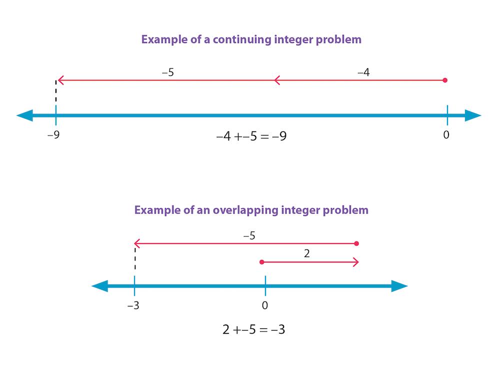 subtract-integers-.png