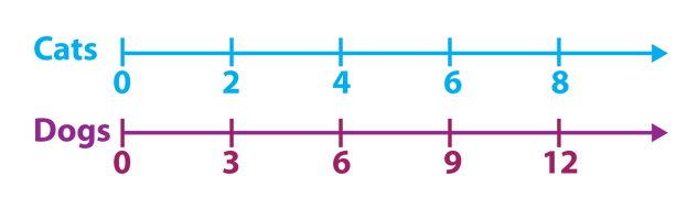 tape-diagram-in-math-number-line.png