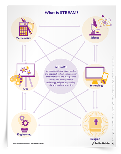 To garner support for beginning STREAM initiatives and supporting an interdisciplinary approach to Science, Technology, Religion, Engineering, Art, and Mathematics, download the What is STREAM? Faith Fact. A simple infographic explains and promotes STREAM for display or distribution, and is available in English and Spanish.