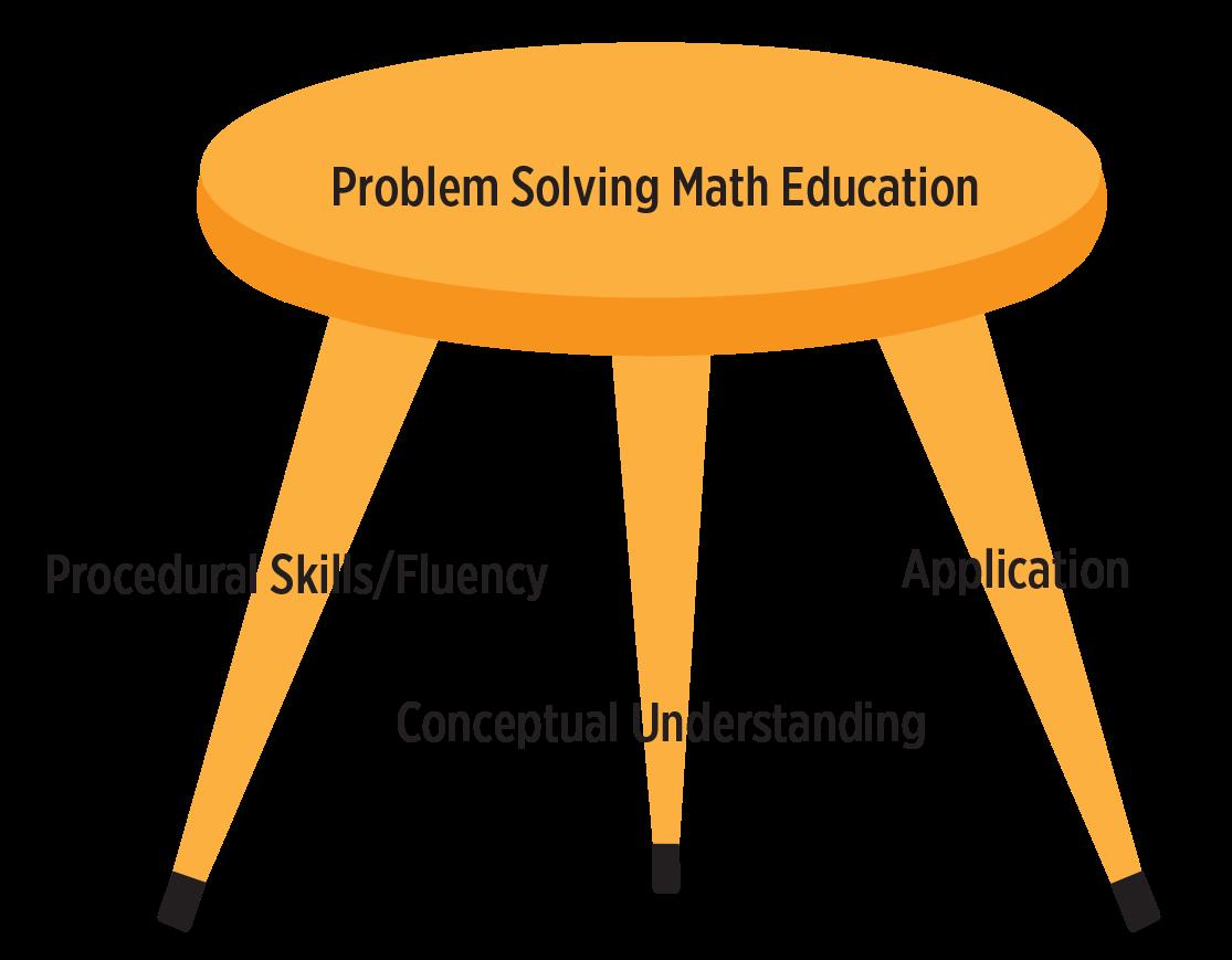 procedural-math-problem-solving-classroom