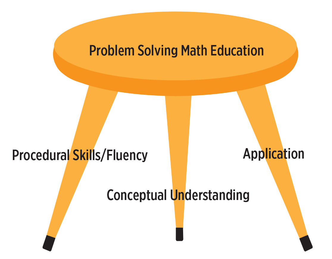 procedural-math-problem-solving-classroom