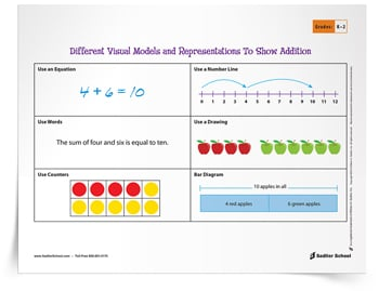 <em>Visual Models and Representations to Show Addition</em> Tip Sheet
